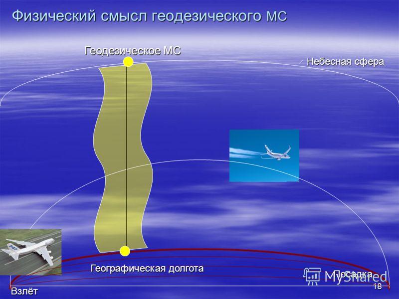 18 Геодезическое МС Взлёт Небесная сфера Географическая долгота Посадка Физический смысл геодезического МС