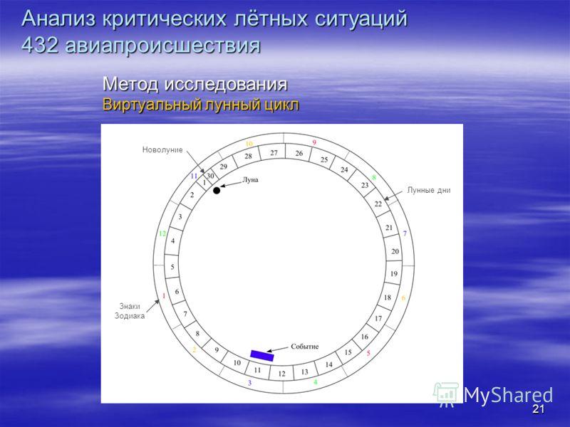 21 Метод исследования Виртуальный лунный цикл Анализ критических лётных ситуаций 432 авиапроисшествия Новолуние Знаки Зодиака Лунные дни