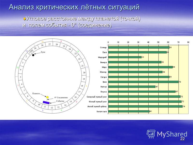 22 Угловое расстояние между планетой (точкой) и полем события - 0° (соединение) Угловое расстояние между планетой (точкой) и полем события - 0° (соединение) Анализ критических лётных ситуаций