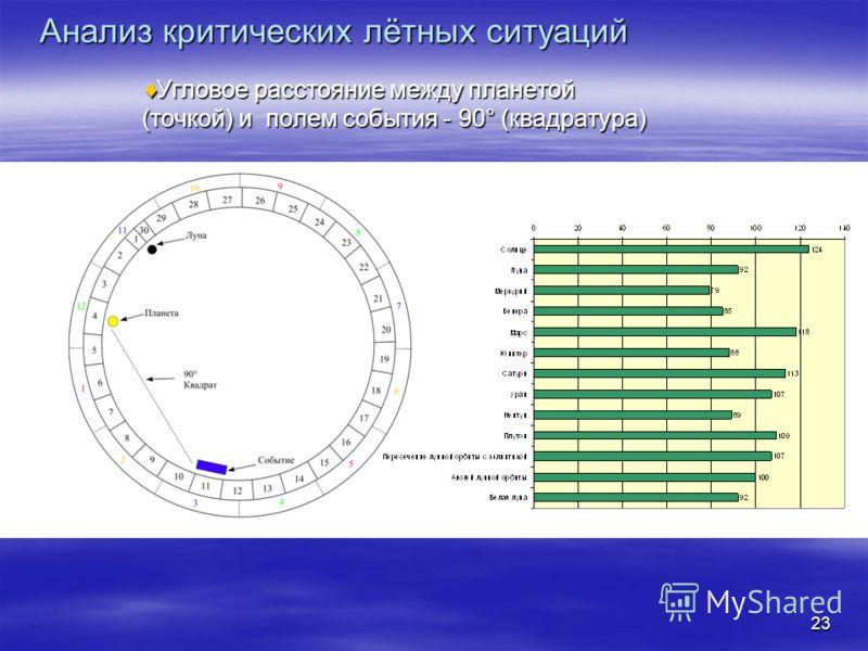 23 Анализ критических лётных ситуаций Угловое расстояние между планетой (точкой) и полем события - 90° (квадратура) Угловое расстояние между планетой (точкой) и полем события - 90° (квадратура)