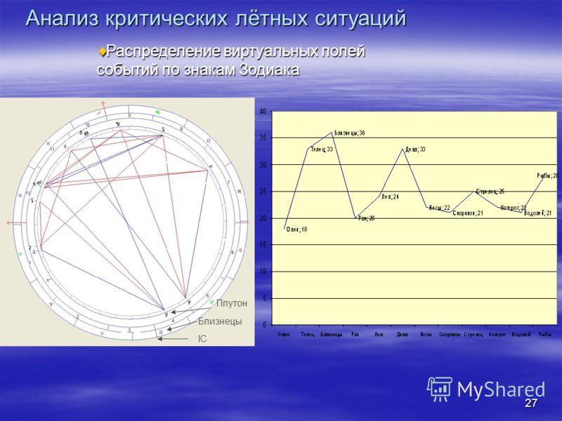 27 Распределение виртуальных полей событий по знакам Зодиака Распределение виртуальных полей событий по знакам Зодиака Плутон Близнецы IC Анализ критических лётных ситуаций