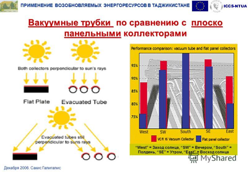 ПРИМЕНЕНИЕ ВОЗОБНОВЛЯЕМЫХ ЭНЕРГОРЕСУРСОВ В ТАДЖИКИСТАНЕ Декабря 2006. Сакис Галигалис Вакуумные трубки по сравнению с плоско панельными коллекторами West = Заход солнца, SW = Вечером, South = Полдень, SE = Утром, East = Восход солнца
