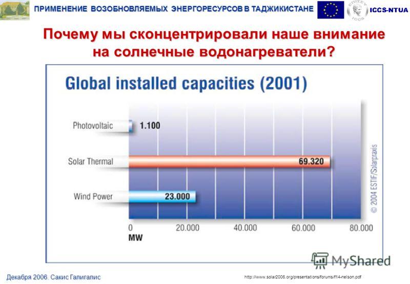 ПРИМЕНЕНИЕ ВОЗОБНОВЛЯЕМЫХ ЭНЕРГОРЕСУРСОВ В ТАДЖИКИСТАНЕ Декабря 2006. Сакис Галигалис http://www.solar2006.org/presentations/forums/f14-nelson.pdf Почему мы сконцентрировали наше внимание на солнечные водонагреватели? Renewable Energy Contribution to
