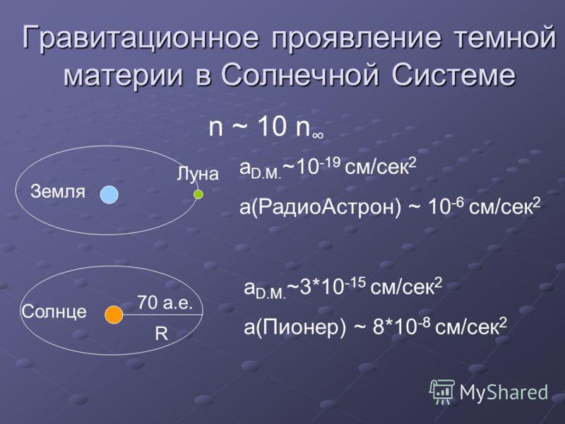Гравитационное проявление темной материи в Солнечной Системе n ~ 10 n Земля Луна a D.M. ~10 -19 см/сек 2 a(РадиоАстрон) ~ 10 -6 см/сек 2 Солнце 70 а.е. R a D.M. ~3*10 -15 см/сек 2 a(Пионер) ~ 8*10 -8 см/сек 2