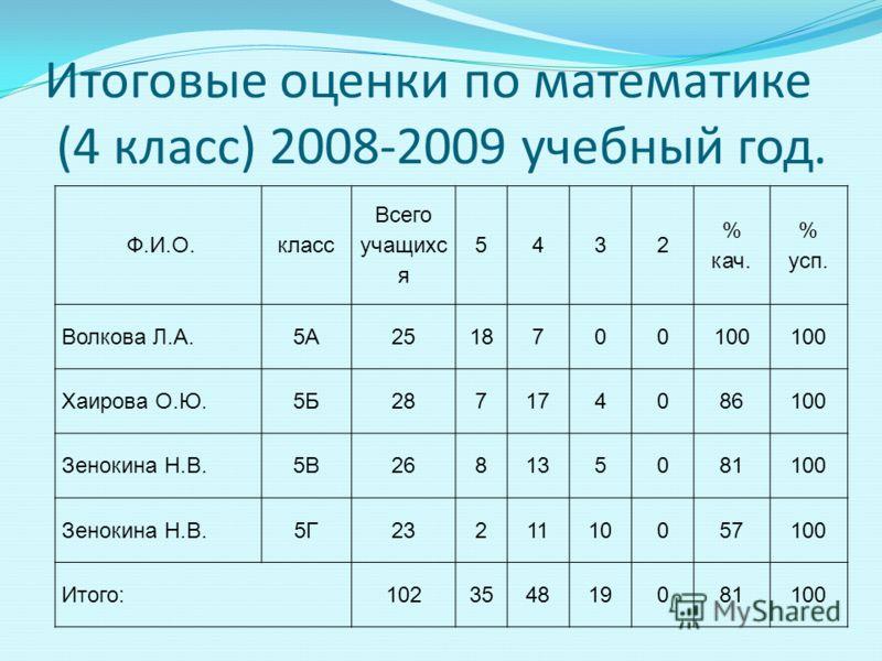 Итоговые оценки по математике (4 класс) 2008-2009 учебный год. Ф.И.О.класс Всего учащихс я 5432 % кач. % усп. Волкова Л.А.5А2518700100 Хаирова О.Ю.5Б287174086100 Зенокина Н.В.5В268135081100 Зенокина Н.В.5Г2321110057100 Итого:102354819081100