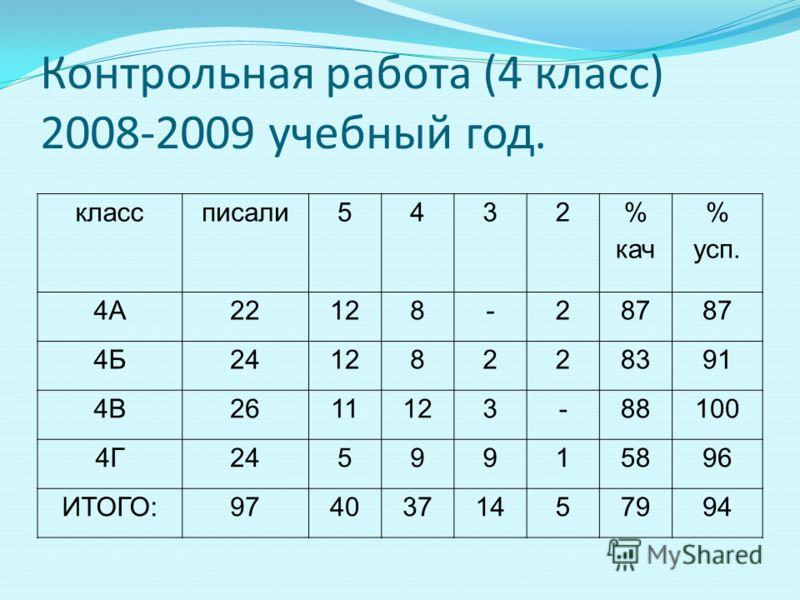Контрольная работа (4 класс) 2008-2009 учебный год. классписали5432 % кач % усп. 4А22128-287 4Б24128228391 4В2611123-88100 4Г2459915896 ИТОГО:9740371457994