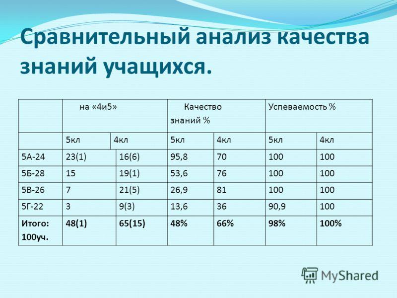 Сравнительный анализ качества знаний учащихся. на «4и5» Качество знаний % Успеваемость % 5кл4кл5кл4кл5кл4кл 5А-2423(1)16(6)95,870100 5Б-281519(1)53,676100 5В-26721(5)26,981100 5Г-2239(3)13,63690,9100 Итого: 100уч. 48(1)65(15)48%66%98%100%