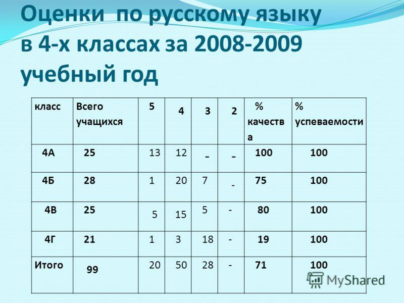 Оценки по русскому языку в 4-х классах за 2008-2009 учебный год класс Всего учащихся 5 4 3 2 % качеств а % успеваемости 4А 25 13 12 - - 100 4Б 28 1 20 7 - 75 100 4В 25 5 15 5 - 80 100 4Г 21 1 3 18 - 19 100 Итого 99 20 50 28 - 71 100