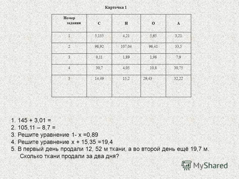 Карточка 1 Номер задания СНОА 15,1554,215,653,21 298,92107,0496,4133,5 30,111,891,987,9 430,74,0510,830,75 514,4915,229,4332,22 1. 145 + 3,01 = 2. 105,11 – 8,7 = 3. Решите уравнение 1- x =0,89 4. Решите уравнение x + 15,35 =19,4 5. В первый день прод