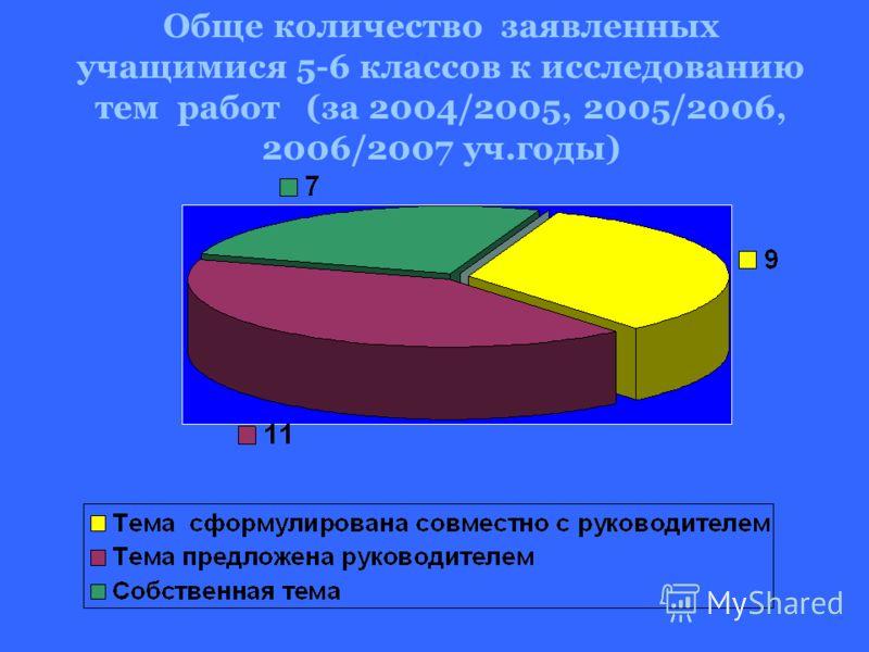 Обще количество заявленных учащимися 5-6 классов к исследованию тем работ (за 2004/2005, 2005/2006, 2006/2007 уч.годы)