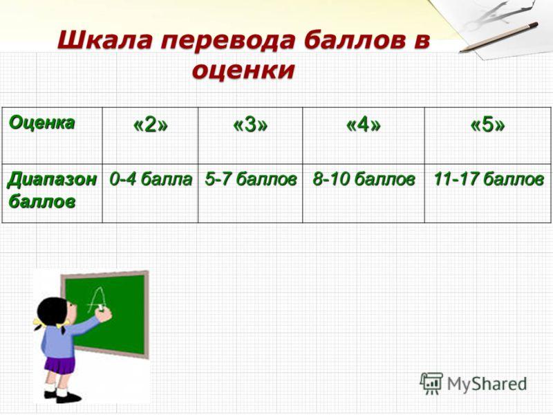 Оценка«2»«3»«4»«5» Диапазон баллов 0-4 балла 5-7 баллов 8-10 баллов 11-17 баллов Шкала перевода баллов в оценки