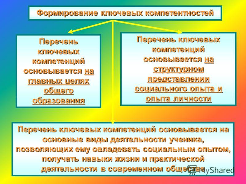 Формирование ключевых компетентностей Перечень ключевых компетенций основывается на главных целях общего образования Перечень ключевых компетенций осн