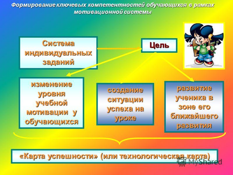Формирование ключевых компетентностей обучающихся в рамках мотивационной системы Система индивидуальных заданий Цель изменение уровня учебной мотиваци