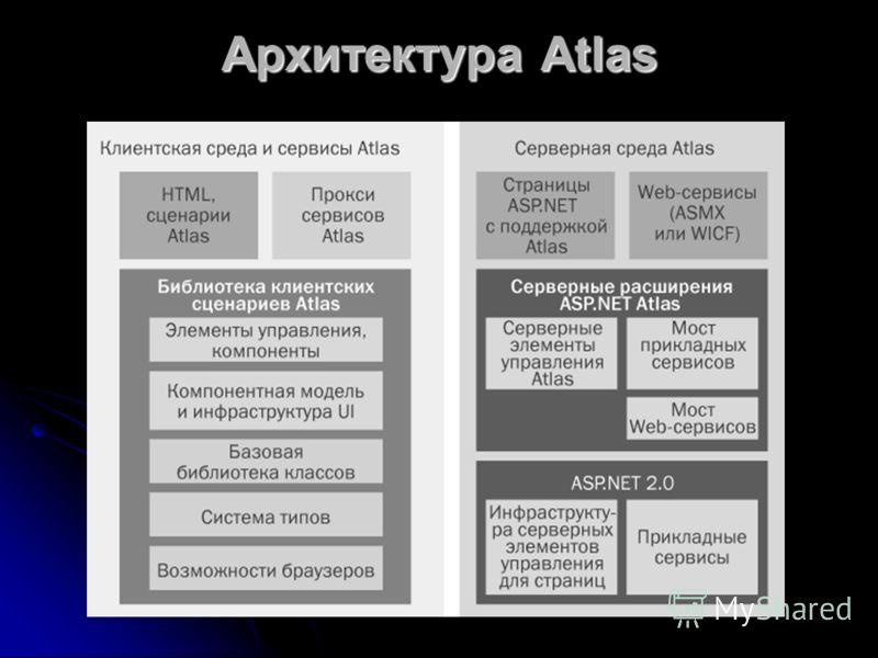 Архитектура Atlas