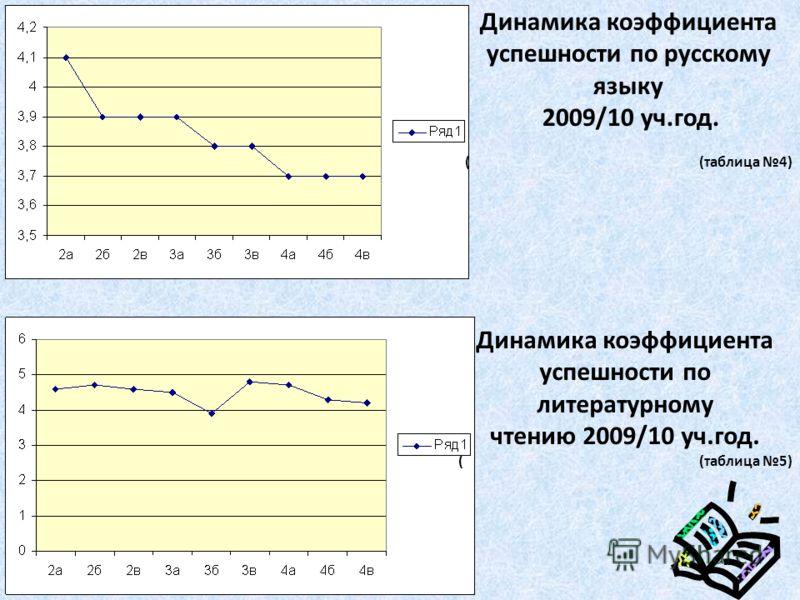 Динамика коэффициента успешности по русскому языку 2009/10 уч.год. ( (таблица 4) Динамика коэффициента успешности по литературному чтению 2009/10 уч.год. ( (таблица 5)