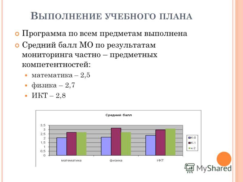 В ЫПОЛНЕНИЕ УЧЕБНОГО ПЛАНА Программа по всем предметам выполнена Средний балл МО по результатам мониторинга частно – предметных компетентностей: математика – 2,5 физика – 2,7 ИКТ – 2,8