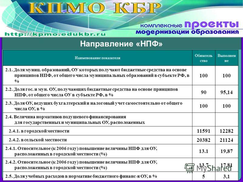 Направление «НПФ» Наименование показателя Обязатель ство Выполнен ие 2.1. Доля муниц. образований, ОУ которых получают бюджетные средства на основе принципов НПФ, от общего числа муниципальных образований в субъекте РФ, в % 100 2.2. Доля гос. и мун.