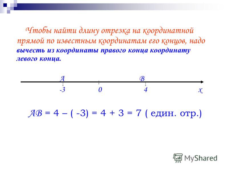 Чтобы найти длину отрезка на координатной прямой по известным координатам его концов, надо вычесть из координаты правого конца координату левого конца. А В - 3 0 4 х АВ = 4 – ( -3) = 4 + 3 = 7 ( един. отр.) || |