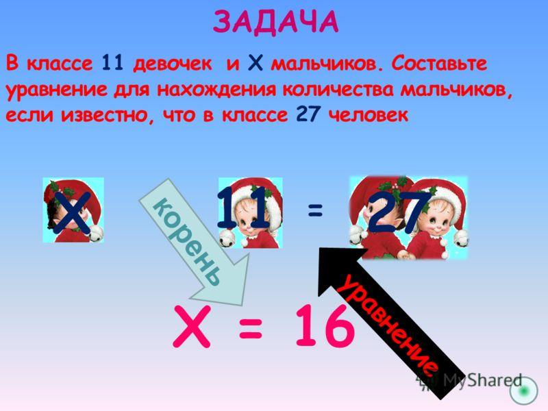11 ЗАДАЧА В классе 11 девочек и Х мальчиков. Составьте уравнение для нахождения количества мальчиков, если известно, что в классе 27 человек += Х 27 у р а в н е н и е Х = 16 к о р е н ь