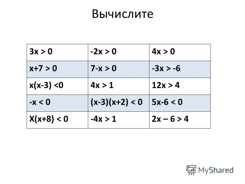 Вычислите 3х > 0-2х > 04х > 0 х+7 > 07-х > 0-3х > -6 х(х-3)  112х > 4 -х < 0(х-3)(х+2) < 05х-6 < 0 Х(х+8) < 0-4х > 12х – 6 > 4