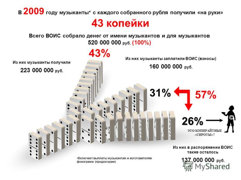 В 2009 году музыканты* с каждого собранного рубля получили «на руки» 43 копейки Всего ВОИС собрало денег от имени музыкантов и для музыкантов 520 000 000 руб. (100%) Из них музыканты заплатили ВОИС (взносы) 160 000 000 руб. Из них в распоряжении ВОИС