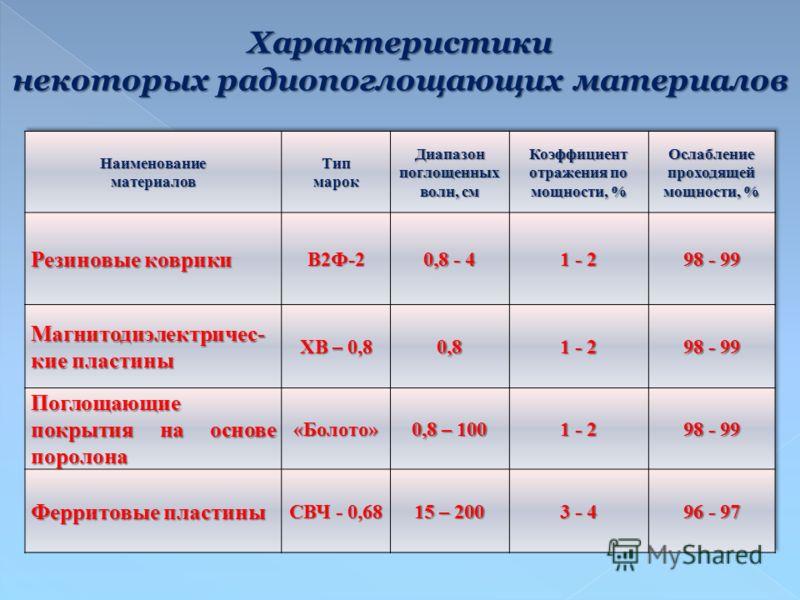Характеристики некоторых радиопоглощающих материалов