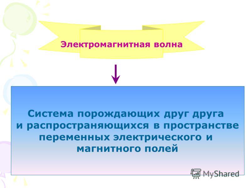 Электромагнитная волна Система порождающих друг друга и распространяющихся в пространстве переменных электрического и магнитного полей