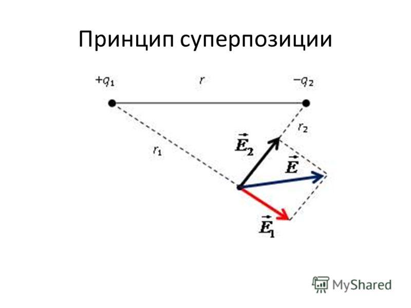 Принцип суперпозиции