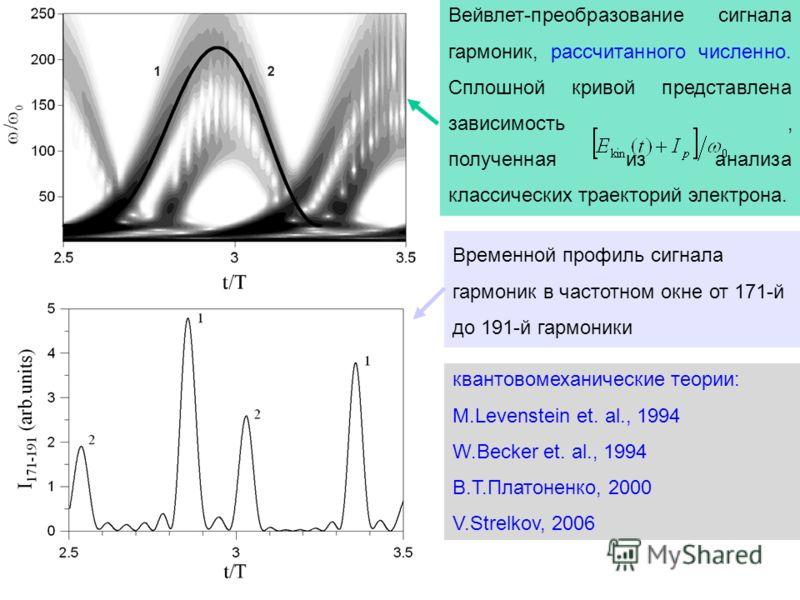 Вейвлет-преобразование сигнала гармоник, рассчитанного численно. Сплошной кривой представлена зависимость, полученная из анализа классических траекторий электрона. Временной профиль сигнала гармоник в частотном окне от 171-й до 191-й гармоники кванто
