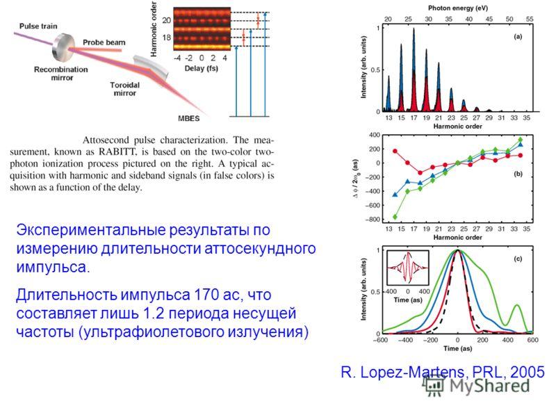 Экспериментальные результаты по измерению длительности аттосекундного импульса. Длительность импульса 170 ас, что составляет лишь 1.2 периода несущей частоты (ультрафиолетового излучения) R. Lopez-Martens, PRL, 2005