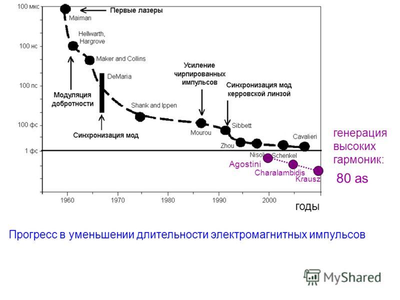 годы Agostini Charalambidis Krausz Прогресс в уменьшении длительности электромагнитных импульсов 80 as генерация высоких гармоник: