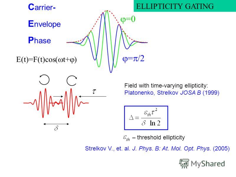 E(t)=F(t)cos( t+ ) = /2 = C arrier- E nvelope P hase ELLIPTICITY GATING Field with time-varying ellipticity: Platonenko, Strelkov JOSA B (1999) – threshold ellipticity Strelkov V., et. al. J. Phys. B: At. Mol. Opt. Phys. (2005)