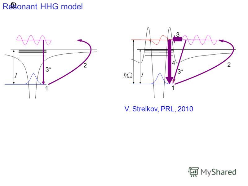 I 2 1 3* I 4 3 2 1 V. Strelkov, PRL, 2010 Resonant HHG model