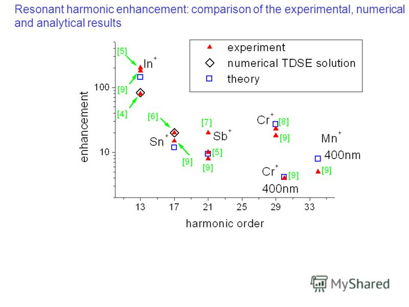 Resonant harmonic enhancement: comparison of the experimental, numerical and analytical results