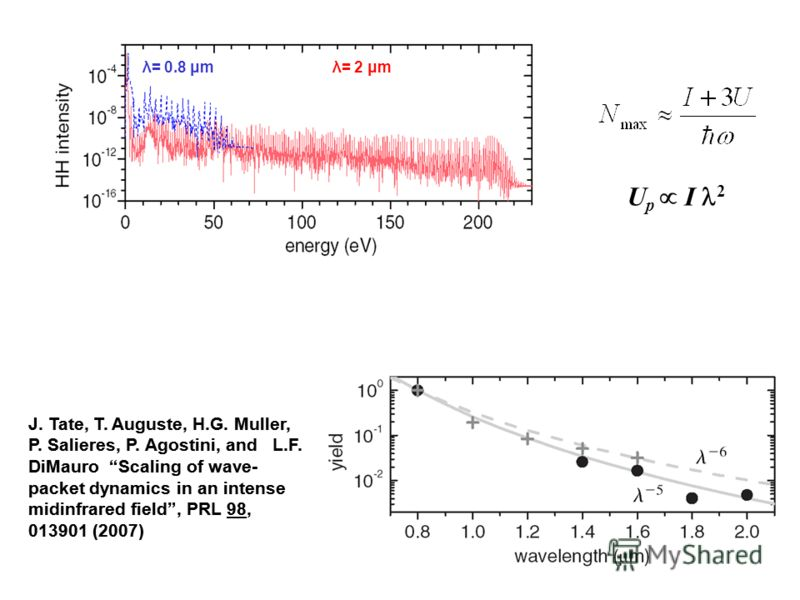 J. Tate, T. Auguste, H.G. Muller, P. Salieres, P. Agostini, and L.F. DiMauro Scaling of wave- packet dynamics in an intense midinfrared field, PRL 98, 013901 (2007) λ= 0.8 μmλ= 2 μm U p I 2