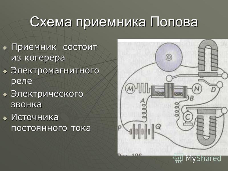 Схема приемника Попова Приемник состоит из когерера Приемник состоит из когерера Электромагнитного реле Электромагнитного реле Электрического звонка Электрического звонка Источника постоянного тока Источника постоянного тока