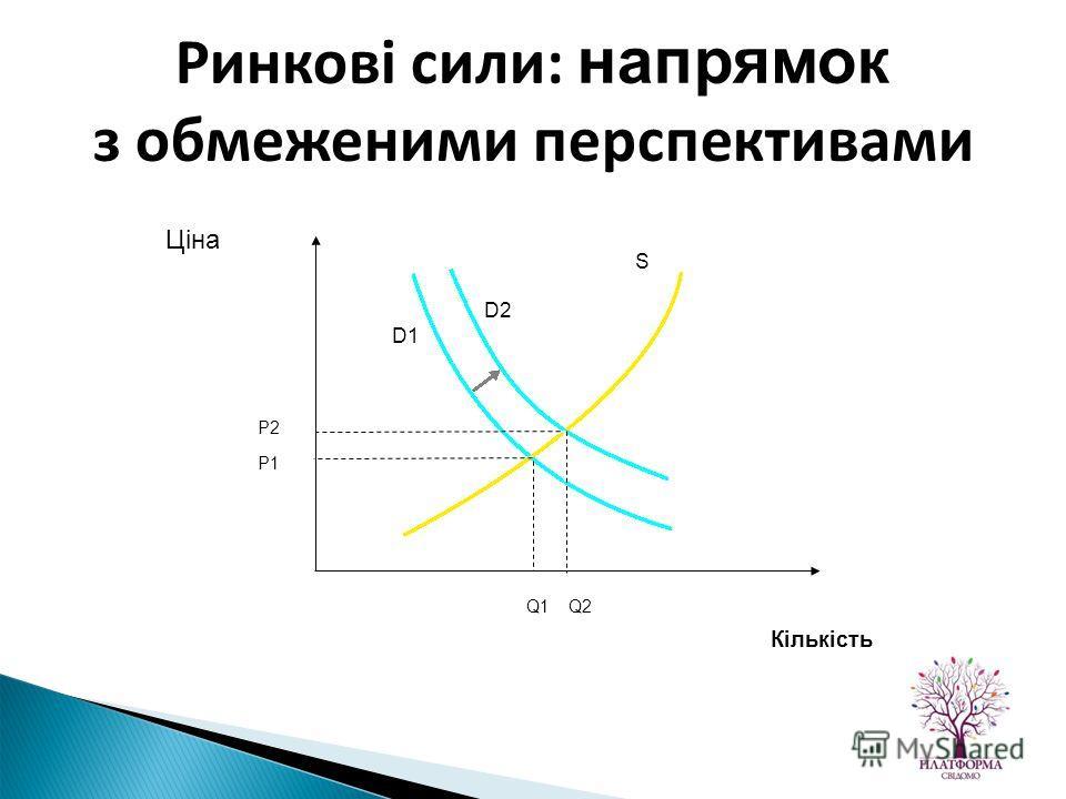 Ціна Кількість D1 D2 S P2 P1 Q2Q1 Ринкові сили: напрямок з обмеженими перспективами