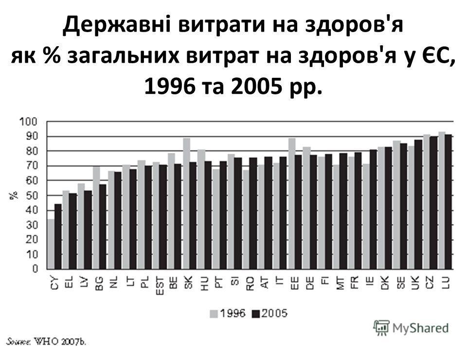 Державні витрати на здоров'я як % загальних витрат на здоров'я у ЄС, 1996 та 2005 рр.
