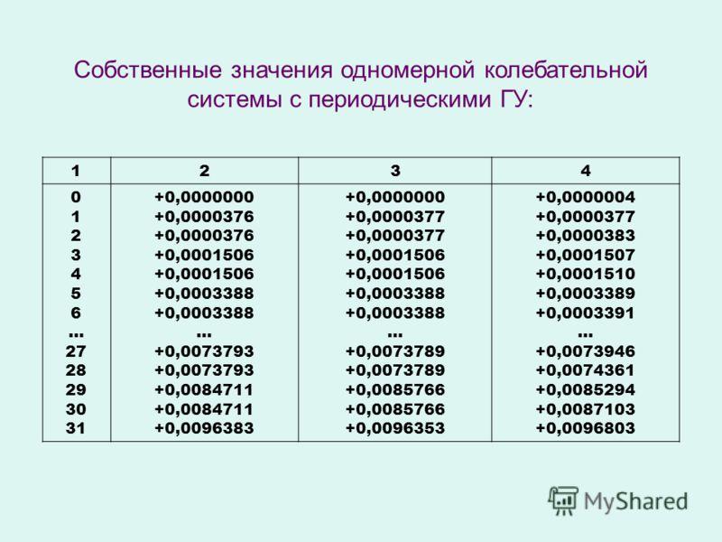 1234 0 1 2 3 4 5 6 … 27 28 29 30 31 +0,0000000 +0,0000376 +0,0001506 +0,0003388 … +0,0073793 +0,0084711 +0,0096383 +0,0000000 +0,0000377 +0,0001506 +0,0003388 … +0,0073789 +0,0085766 +0,0096353 +0,0000004 +0,0000377 +0,0000383 +0,0001507 +0,0001510 +