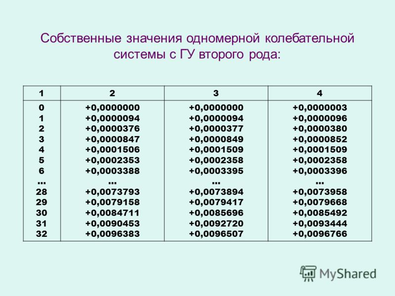 Собственные значения одномерной колебательной системы с ГУ второго рода: 1234 0 1 2 3 4 5 6 … 28 29 30 31 32 +0,0000000 +0,0000094 +0,0000376 +0,0000847 +0,0001506 +0,0002353 +0,0003388 … +0,0073793 +0,0079158 +0,0084711 +0,0090453 +0,0096383 +0,0000