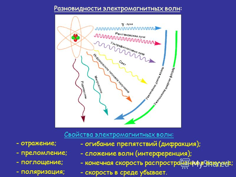 Разновидности электромагнитных волн: - отражение; - преломление; - поглощение; - поляризация; Свойства электромагнитных волн: - огибание препятствий (дифракция); - сложение волн (интерференция); - конечная скорость распространения в вакууме; - скорос