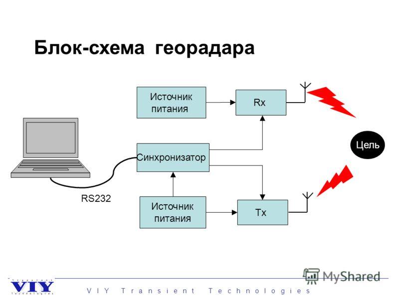 V I Y T r a n s i e n t T e c h n o l o g i e s Синхронизатор Tx Источник питания Источник питания Rx Цель RS232 Блок-схема георадара