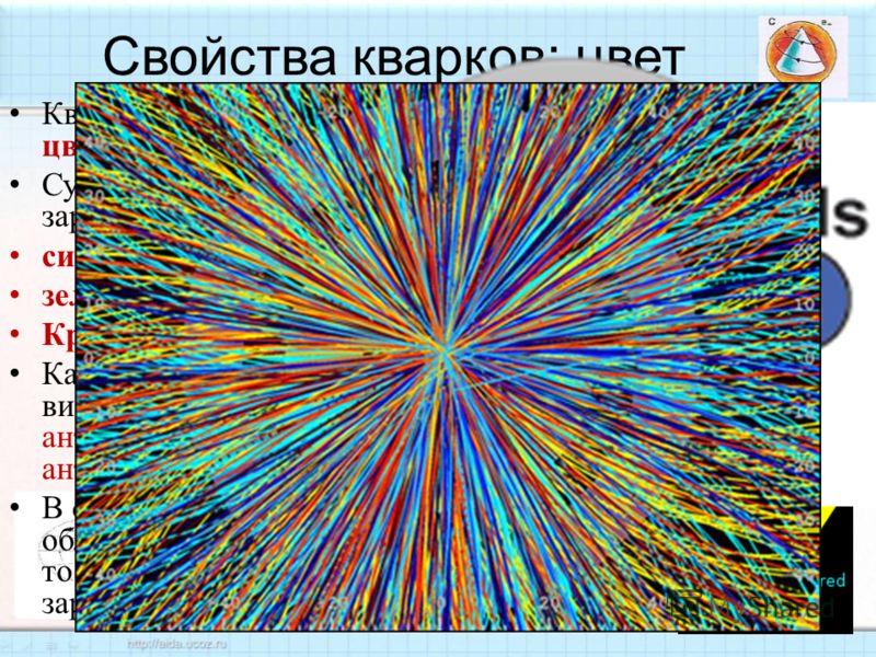 Кварки имеют свойство, называемое цветовой заряд. Существуют три вида цветового заряда, условно обозначаемые как синий, зелёный Красный. Каждый цвет имеет дополнение в виде своего антицвета антисиний, антизелёный и антикрасный. В отличие от кварков,