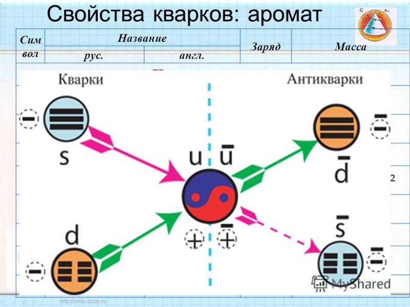 Сим вол Название ЗарядМасса рус. англ. Первое поколение d нижний down 1 / 3 ~ 5 МэВ /c² u верхний up +2/3+2/3 ~ 3 МэВ /c² Второе поколение s странный strange 1 / 3 95 ± 25 МэВ /c² c очарованный charm (charmed) +2/3+2/3 1,8 ГэВ /c² Третье поколение b