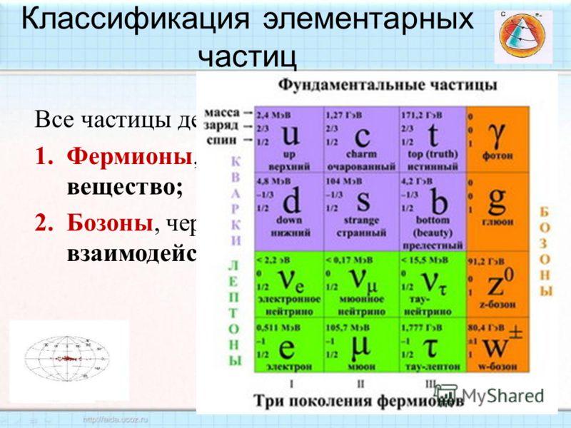 Классификация элементарных частиц Все частицы делятся на два класса : 1.Фермионы, которые составляют вещество ; 2.Бозоны, через которые осуществляется взаимодействие.