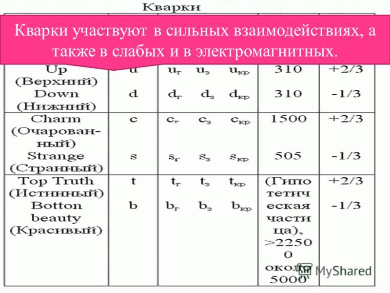 Классификация элементарных частиц Фермионы подразделяются на лептоны кварки. Кварки участвуют в сильных взаимодействиях, а также в слабых и в электромагнитных.