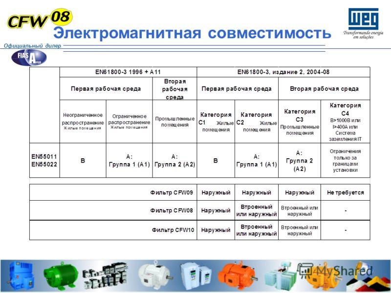 Электромагнитная совместимость Официальный дилер
