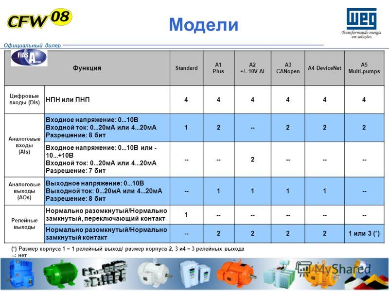 Модели Функция Standard A1 Plus A2 +/- 10V AI A3 CANopen A4 DeviceNet A5 Multi-pumps Цифровые входы (DIs) НПН или ПНП444444 Аналоговые входы (AIs) Входное напряжение: 0...10В Входной ток: 0...20мА или 4...20мА Разрешение: 8 бит 12--222 Входное напряж