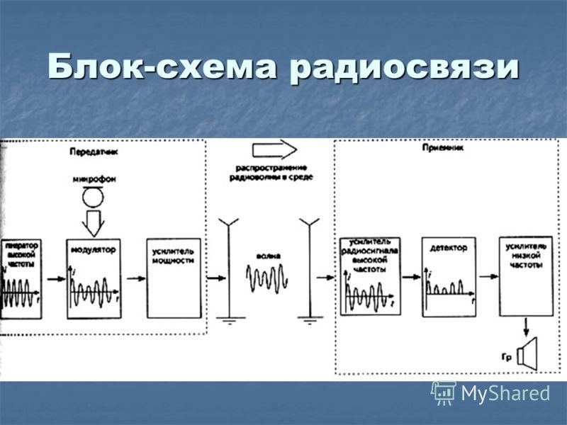 Блок-схема радиосвязи