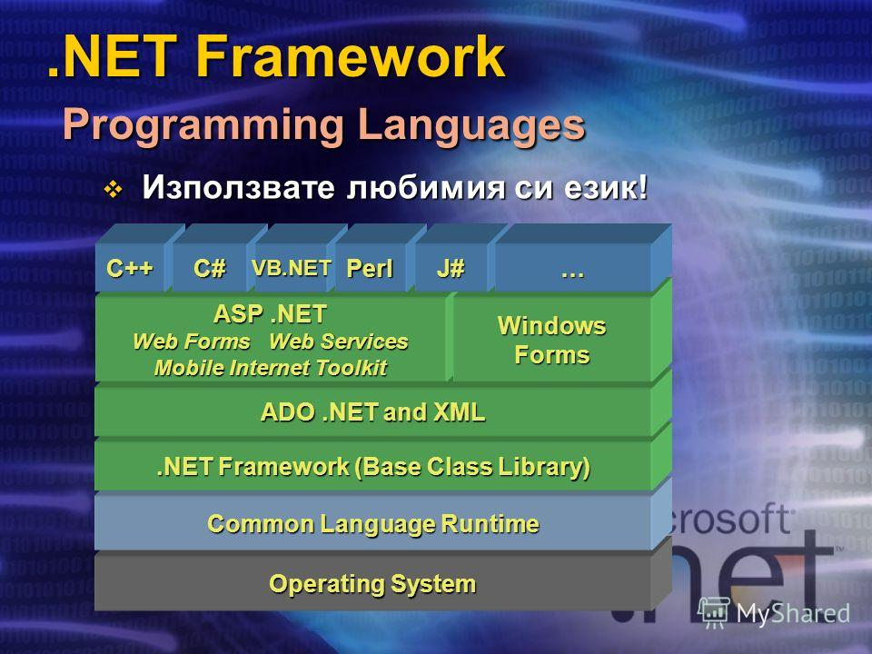 .NET Framework Programming Languages Operating System Common Language Runtime.NET Framework (Base Class Library) ADO.NET and XML ASP.NET Web Forms Web Services Mobile Internet Toolkit WindowsForms C++C#VB.NETPerlJ#… Използвате любимия си език! Използ